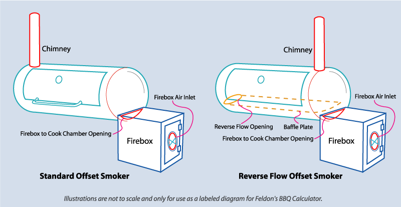 Reverse Flow Smoker Design Plans